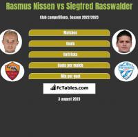 Rasmus Nissen vs Siegfred Rasswalder h2h player stats