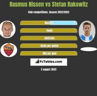 Rasmus Nissen vs Stefan Rakowitz h2h player stats