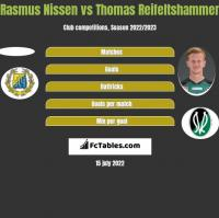 Rasmus Nissen vs Thomas Reifeltshammer h2h player stats