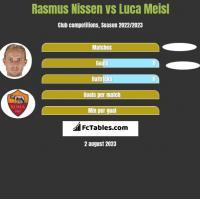 Rasmus Nissen vs Luca Meisl h2h player stats