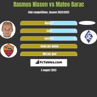 Rasmus Nissen vs Mateo Barac h2h player stats