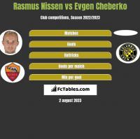 Rasmus Nissen vs Evgen Cheberko h2h player stats