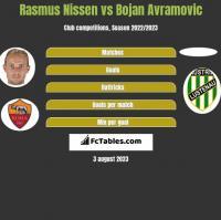 Rasmus Nissen vs Bojan Avramovic h2h player stats