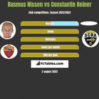 Rasmus Nissen vs Constantin Reiner h2h player stats
