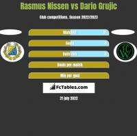 Rasmus Nissen vs Dario Grujic h2h player stats