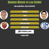 Rasmus Nissen vs Leo Greiml h2h player stats