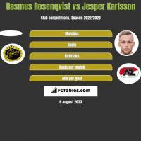 Rasmus Rosenqvist vs Jesper Karlsson h2h player stats