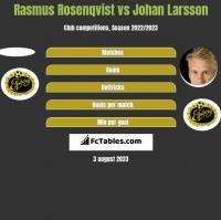 Rasmus Rosenqvist vs Johan Larsson h2h player stats
