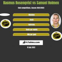 Rasmus Rosenqvist vs Samuel Holmen h2h player stats
