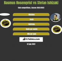 Rasmus Rosenqvist vs Stefan Ishizaki h2h player stats