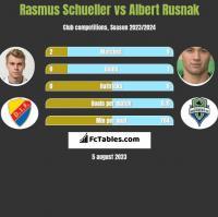 Rasmus Schueller vs Albert Rusnak h2h player stats