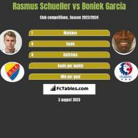 Rasmus Schueller vs Boniek Garcia h2h player stats