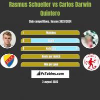 Rasmus Schueller vs Carlos Darwin Quintero h2h player stats