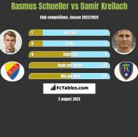 Rasmus Schueller vs Damir Kreilach h2h player stats