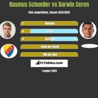 Rasmus Schueller vs Darwin Ceren h2h player stats