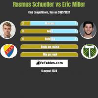 Rasmus Schueller vs Eric Miller h2h player stats
