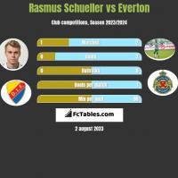 Rasmus Schueller vs Everton h2h player stats