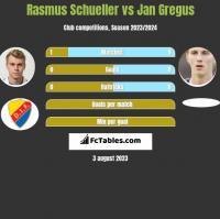 Rasmus Schueller vs Jan Gregus h2h player stats