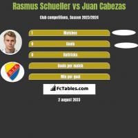Rasmus Schueller vs Juan Cabezas h2h player stats