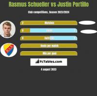 Rasmus Schueller vs Justin Portillo h2h player stats
