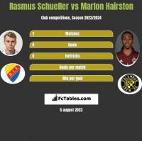 Rasmus Schueller vs Marlon Hairston h2h player stats