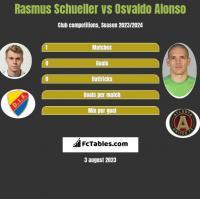Rasmus Schueller vs Osvaldo Alonso h2h player stats