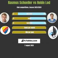 Rasmus Schueller vs Robin Lod h2h player stats