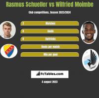 Rasmus Schueller vs Wilfried Moimbe h2h player stats