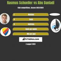 Rasmus Schueller vs Abu Danladi h2h player stats