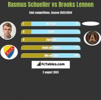 Rasmus Schueller vs Brooks Lennon h2h player stats