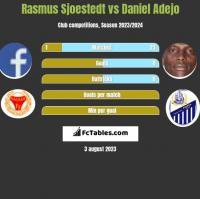 Rasmus Sjoestedt vs Daniel Adejo h2h player stats