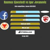 Rasmus Sjoestedt vs Igor Jovanovic h2h player stats