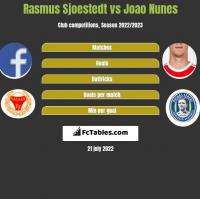 Rasmus Sjoestedt vs Joao Nunes h2h player stats