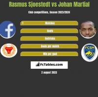 Rasmus Sjoestedt vs Johan Martial h2h player stats
