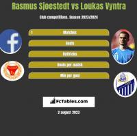 Rasmus Sjoestedt vs Loukas Vyntra h2h player stats