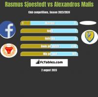 Rasmus Sjoestedt vs Alexandros Malis h2h player stats