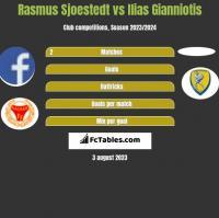Rasmus Sjoestedt vs Ilias Gianniotis h2h player stats