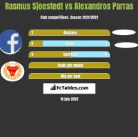 Rasmus Sjoestedt vs Alexandros Parras h2h player stats