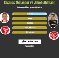Rasmus Thelander vs Jakob Ahlmann h2h player stats
