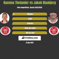 Rasmus Thelander vs Jakob Blaabjerg h2h player stats