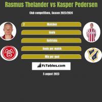 Rasmus Thelander vs Kasper Pedersen h2h player stats