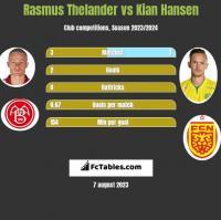 Rasmus Thelander vs Kian Hansen h2h player stats