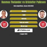 Rasmus Thelander vs Kristoffer Pallesen h2h player stats