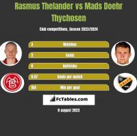 Rasmus Thelander vs Mads Doehr Thychosen h2h player stats