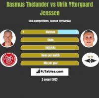 Rasmus Thelander vs Ulrik Yttergaard Jenssen h2h player stats