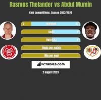 Rasmus Thelander vs Abdul Mumin h2h player stats