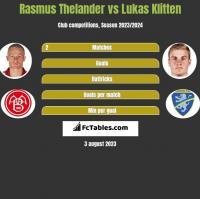 Rasmus Thelander vs Lukas Klitten h2h player stats