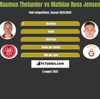Rasmus Thelander vs Mathias Ross Jensen h2h player stats