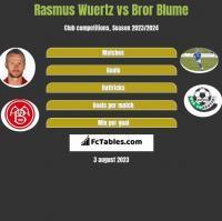 Rasmus Wuertz vs Bror Blume h2h player stats