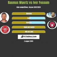 Rasmus Wuertz vs Iver Fossum h2h player stats